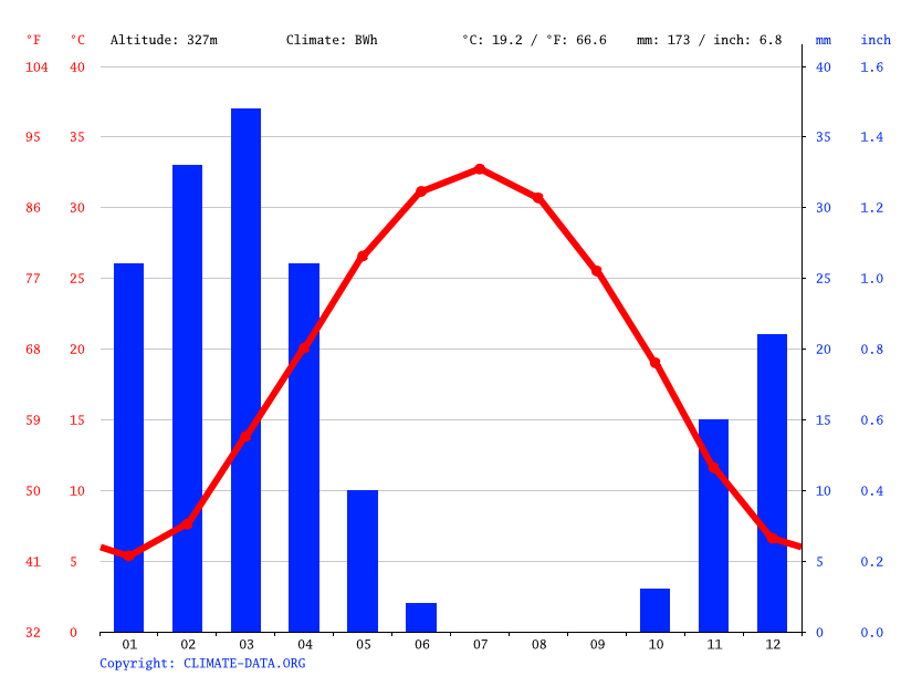 Climate graph // Weather by Month, Taskent
