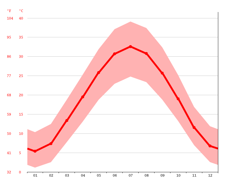 Temperature graph, Talashkan