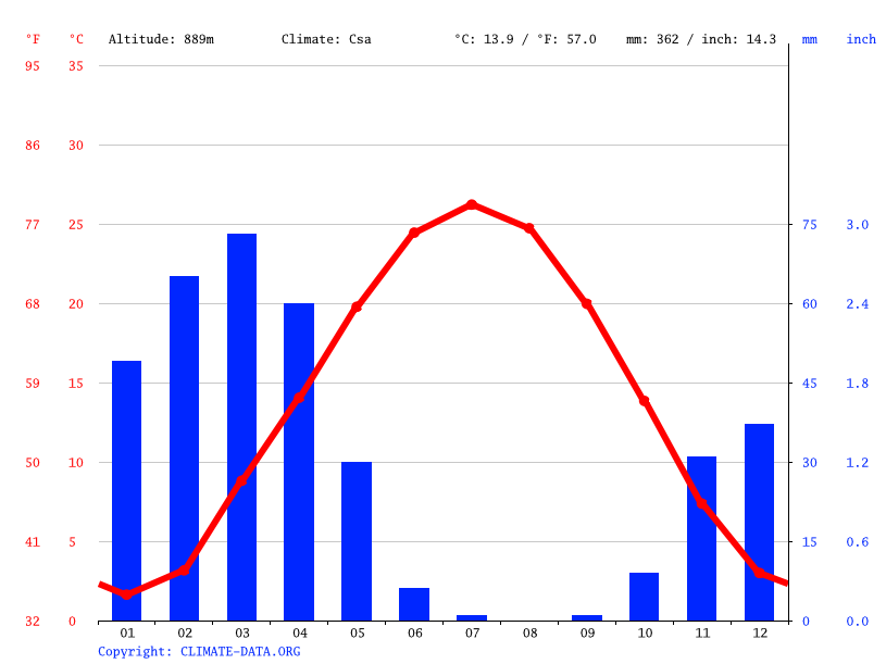 Climate graph // Weather by Month, Aqirtma
