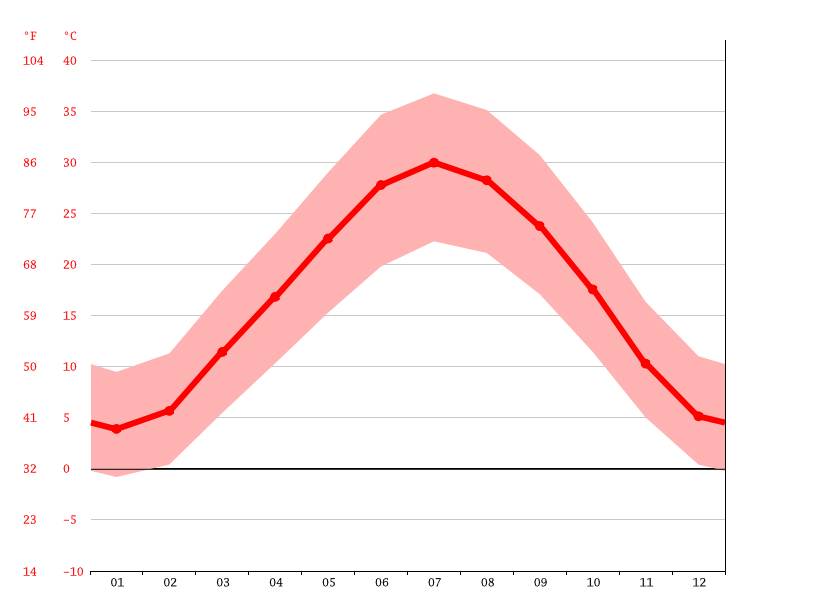 Temperature graph, Xayrabot