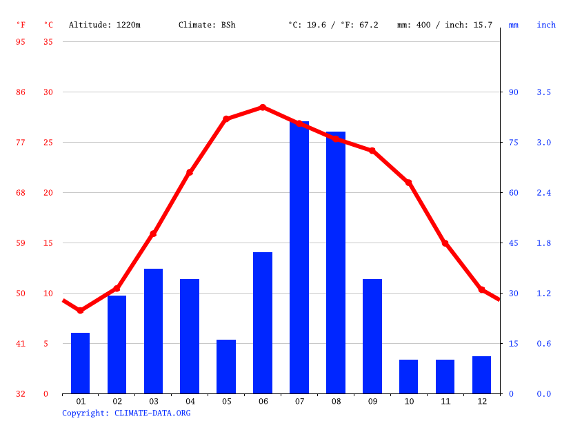 Climate graph // Weather by Month, Patra