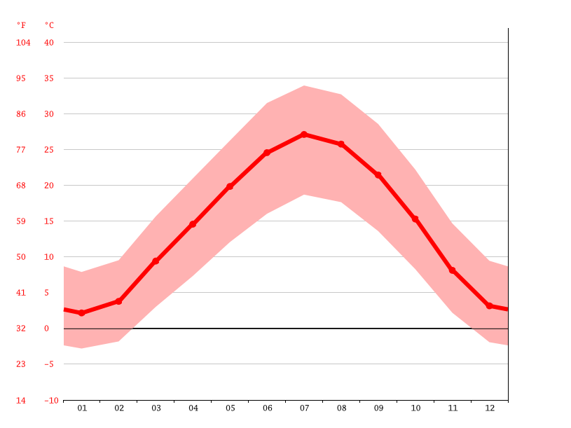 Temperature graph, Uzun