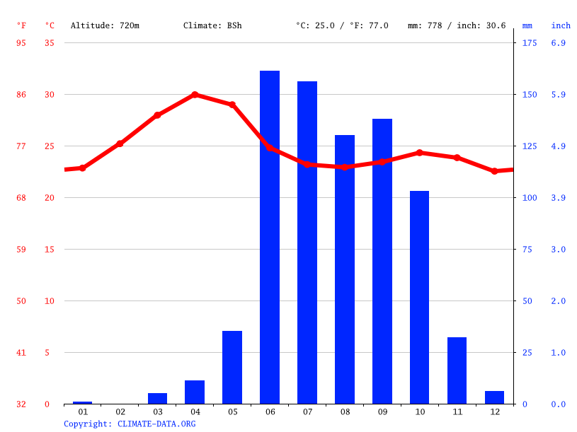 Climate graph // Weather by Month, Vaduj