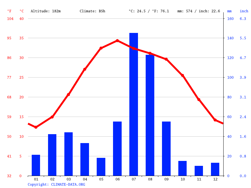 Climate graph // Weather by Month, Punjgirain