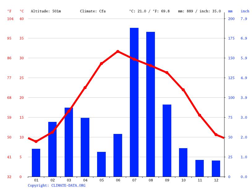 Climate graph // Weather by Month, Gozdara /  گوز درہ