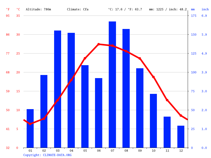 Climate graph // Weather by Month, Torkham