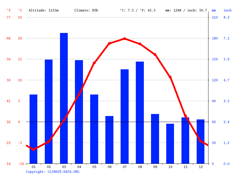 Climate graph // Weather by Month, arandu