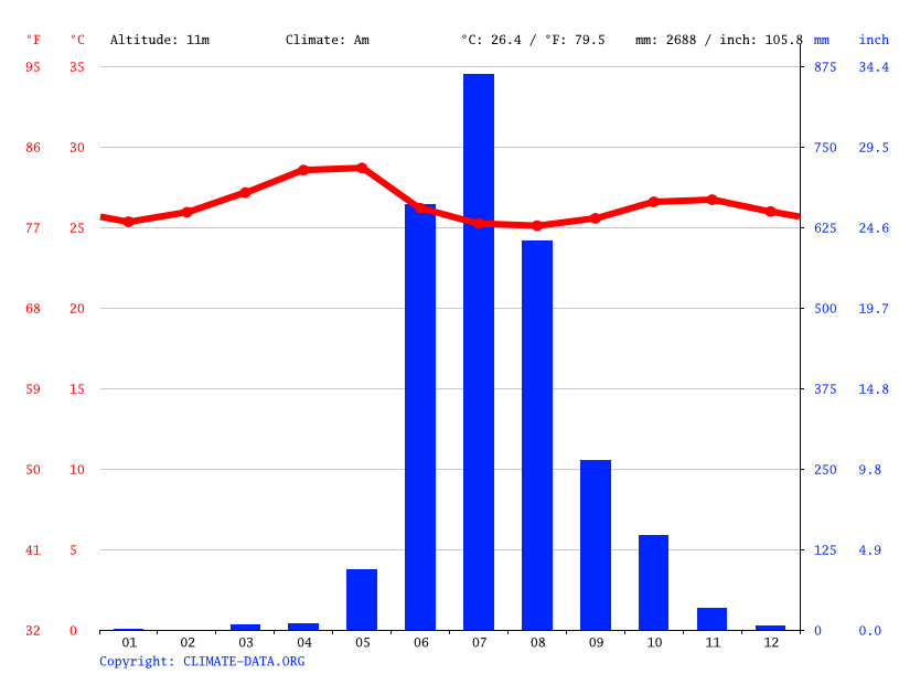 Climate graph // Weather by Month, Margao