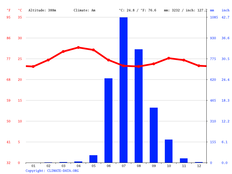 Climograph // Weather by Month, Chakdev