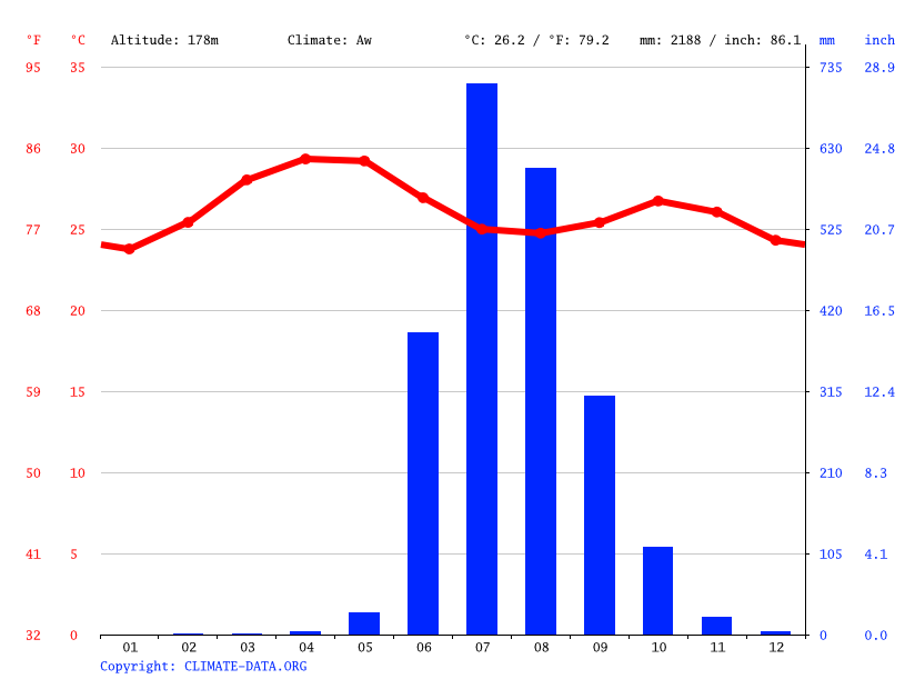 Climate graph // Weather by Month, Murbad