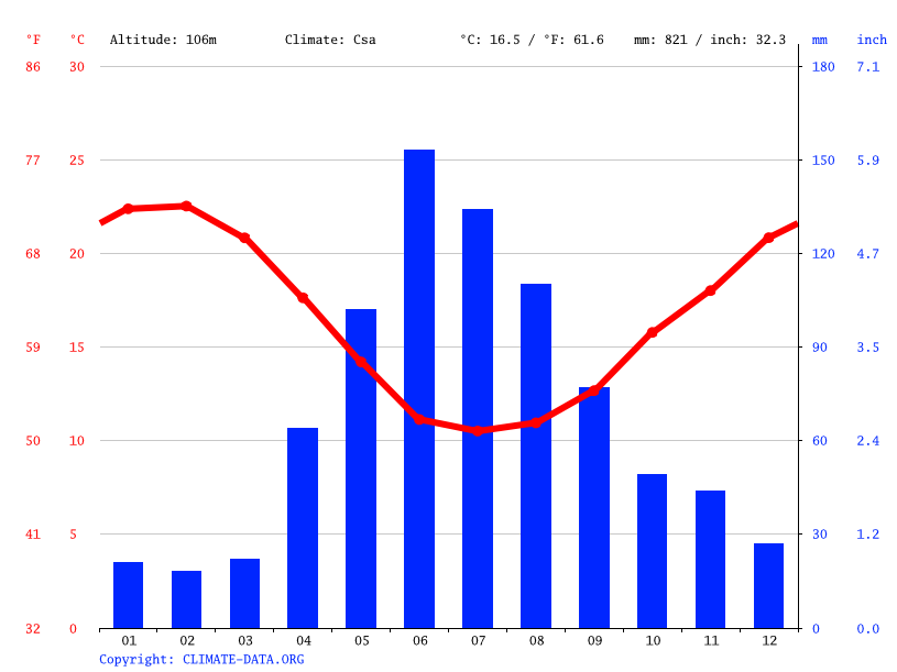 Climate graph // Weather by Month, Paarl