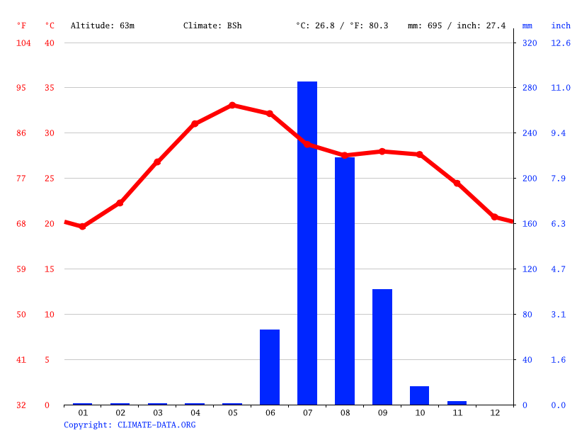 Climate graph // Weather by Month, Kadi city