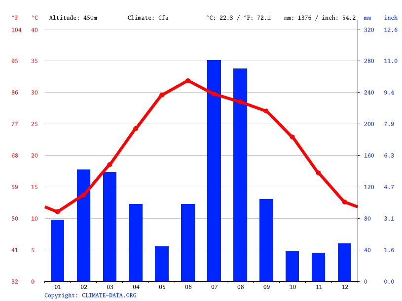 Climate graph // Weather by Month, Mirpur