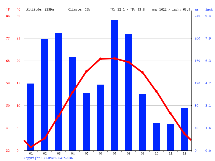 Climate graph // Weather by Month, Shaheed Gala