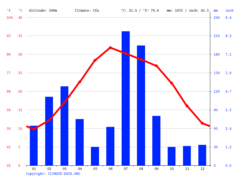 Climate graph // Weather by Month, Swabi