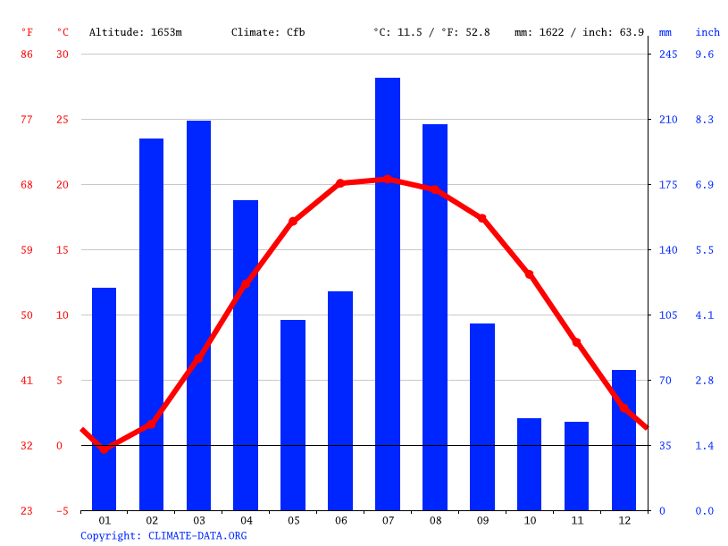 Climate graph // Weather by Month, Birpani