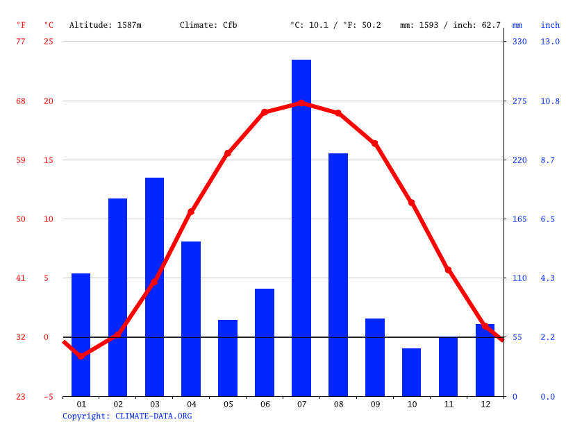 Climate graph // Weather by Month, Alpurai