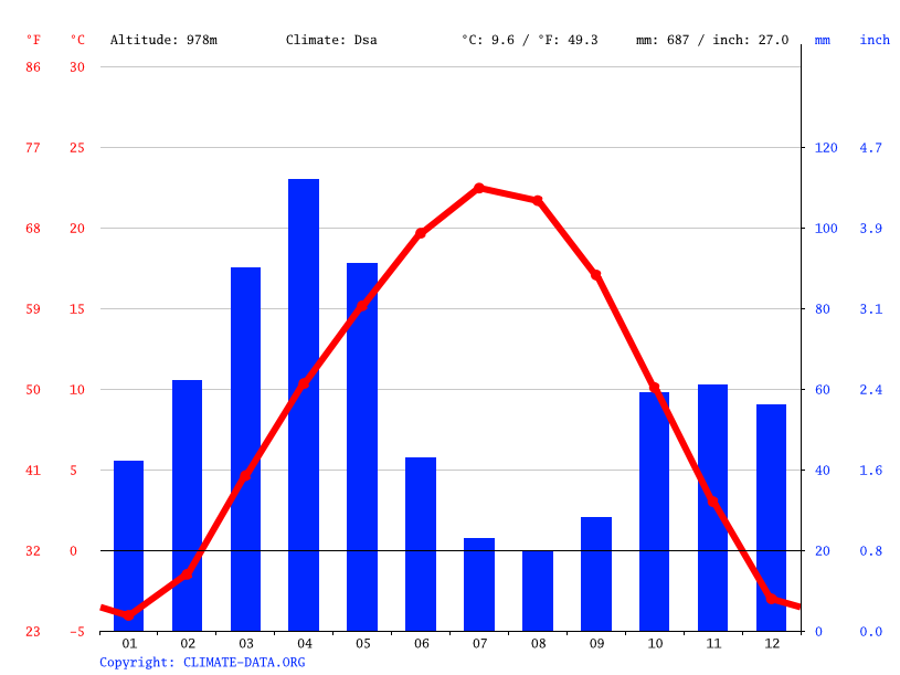 Climate graph // Weather by Month, Osh