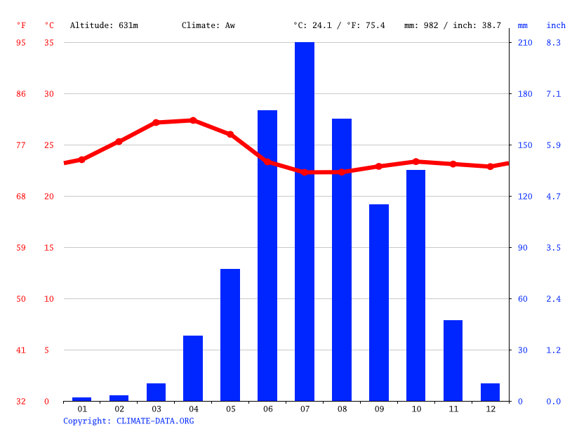 Climate graph // Weather by Month, Antaragange