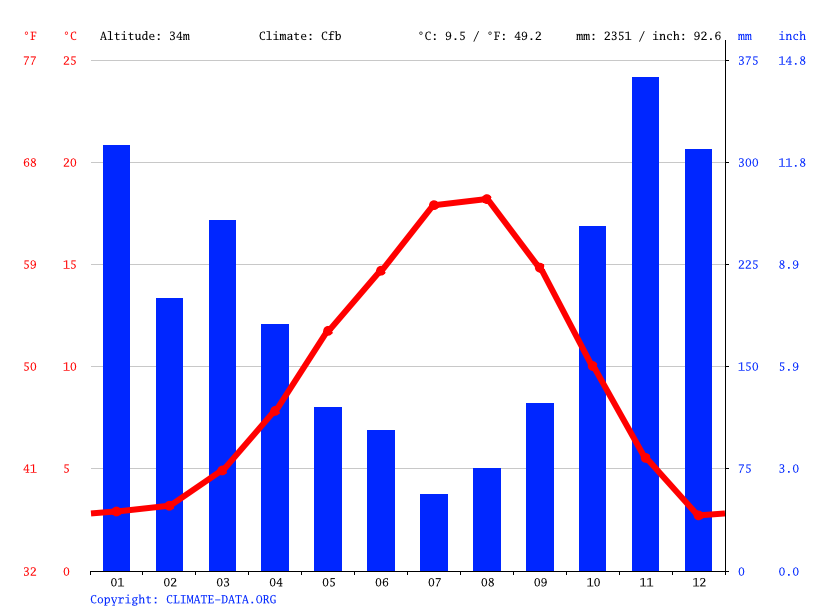 Climate graph // Weather by Month, Vancouver