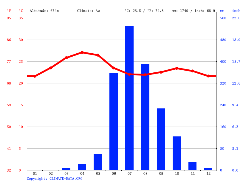 Climate graph // Weather by Month, Yenpe