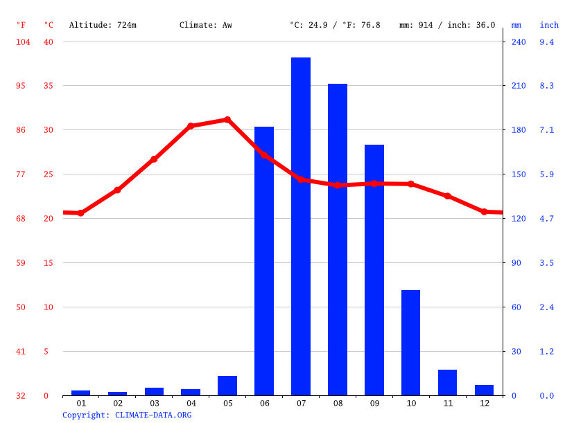 Climate graph // Weather by Month, Khuldabad fort