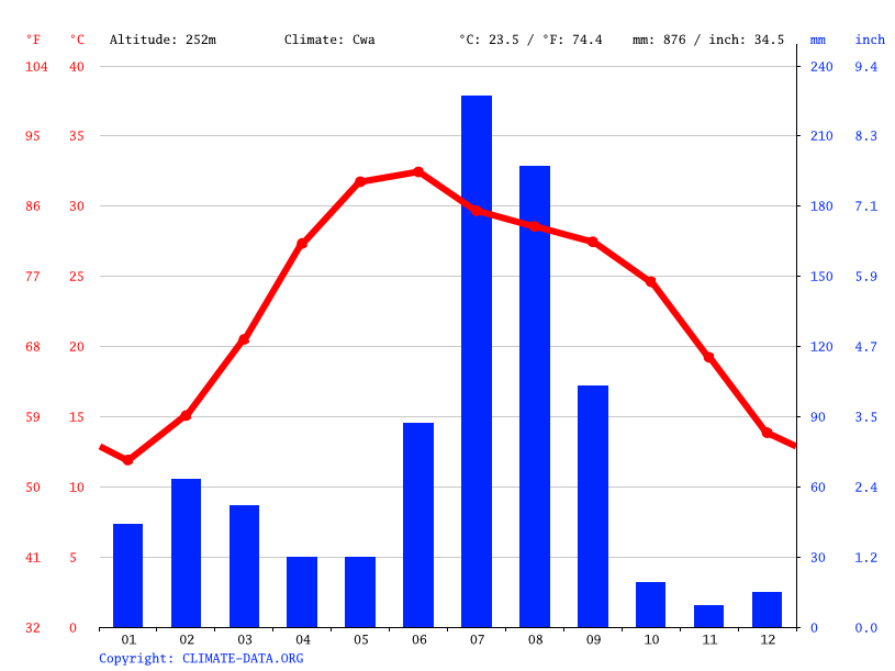 Climate graph // Weather by Month, Dhandari Kalan