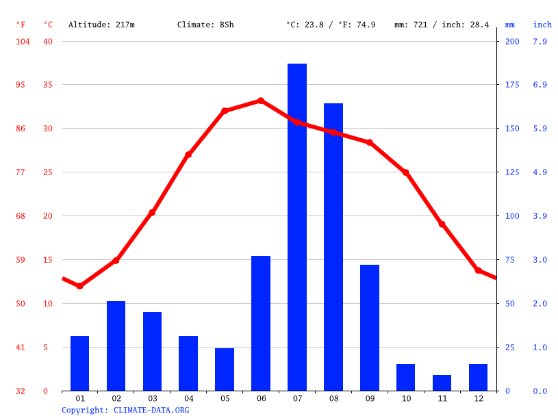 Climate graph // Weather by Month, Haji Pura