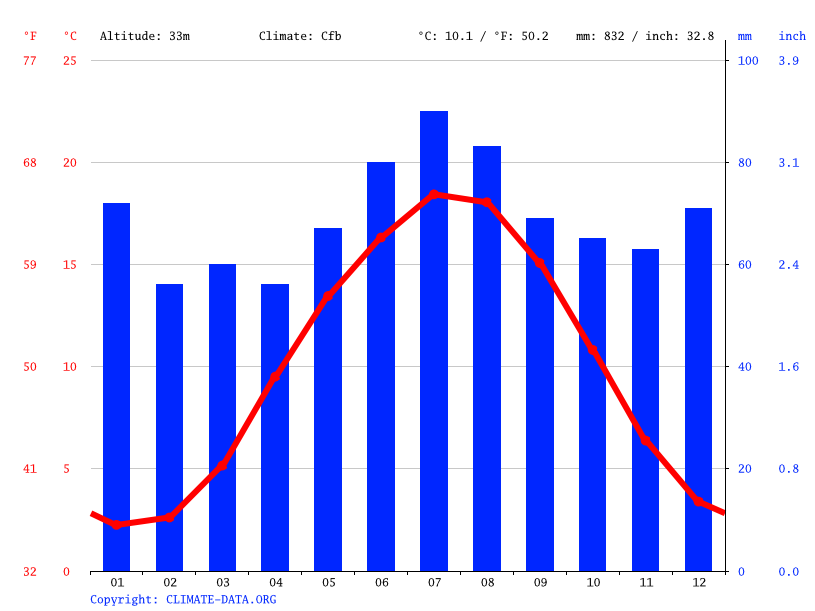 Climate graph // Weather by Month, Osterholz-Scharmbeck