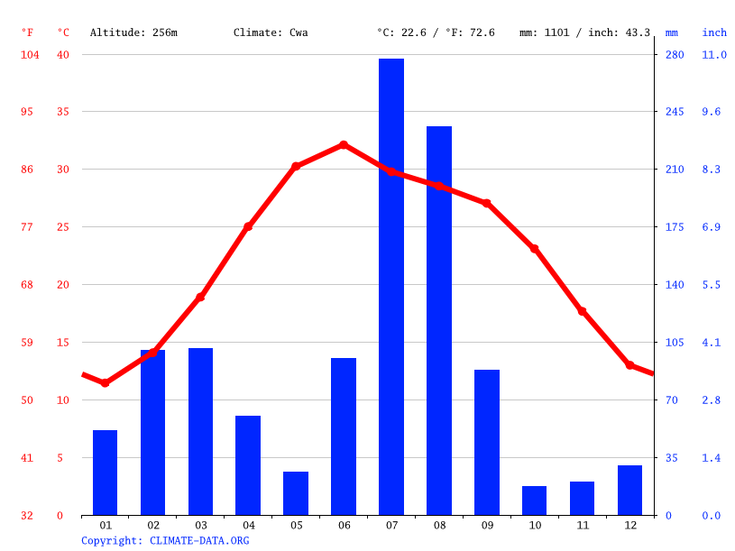 Climate graph // Weather by Month, Sialkot