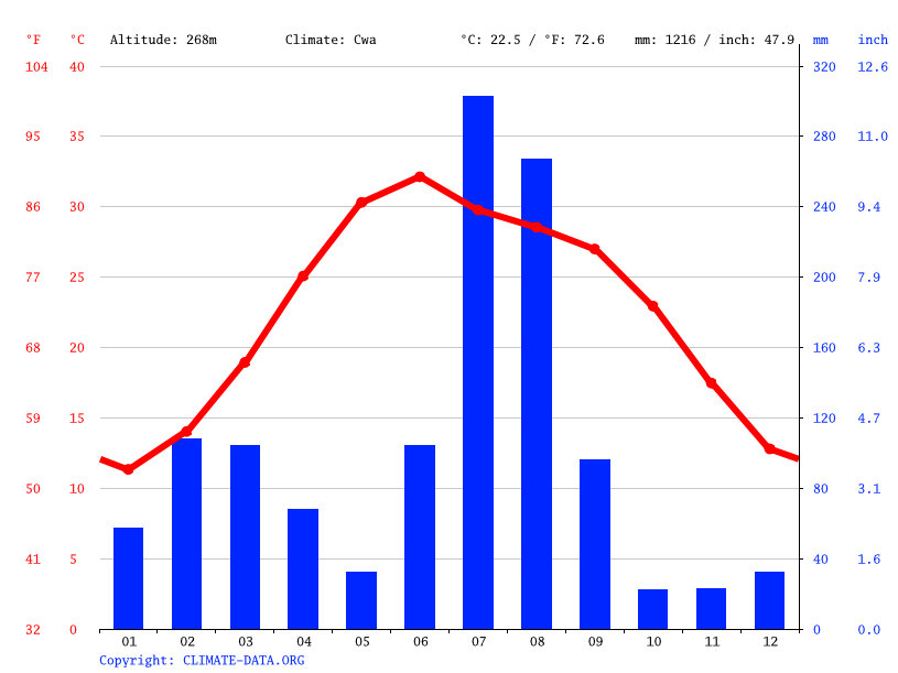 Climate graph // Weather by Month, Tanda