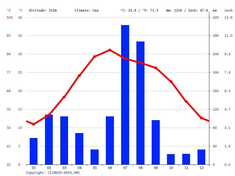 Climate graph // Weather by Month, Kot Jamel