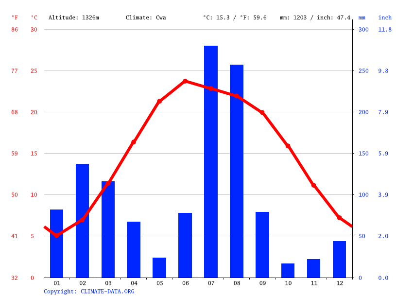 Climate graph // Weather by Month, Nakyal