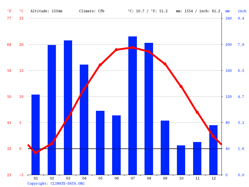 Climate graph // Weather by Month, Budhal Sharif