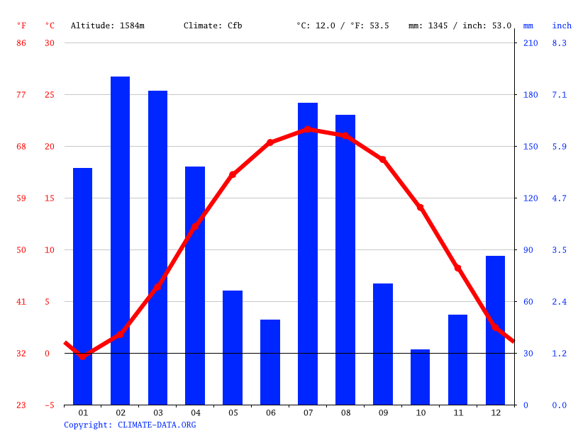 Climate graph // Weather by Month, Rengee