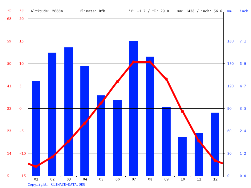 Climate graph // Weather by Month, Sonamarg