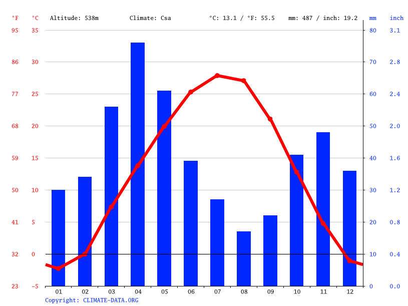 Climate graph // Weather by Month, Кайнар
