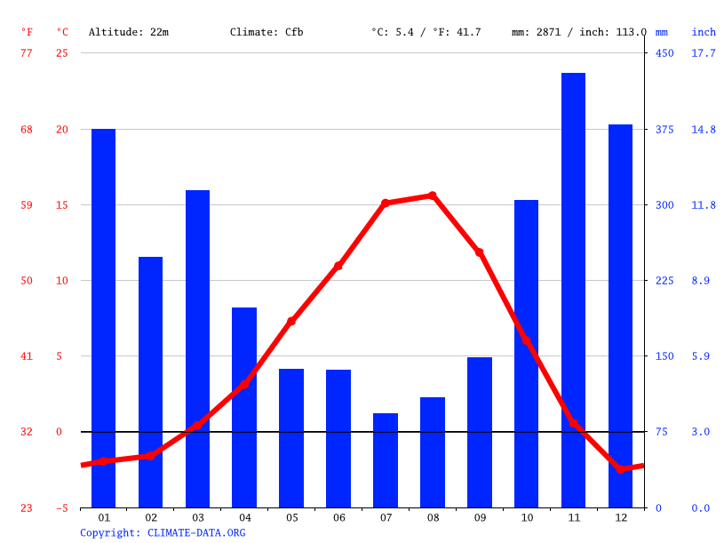 Climate graph // Weather by Month, Squamish