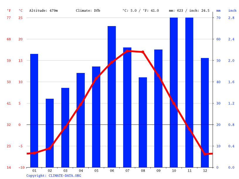 Climate graph // Weather by Month, Quesnel
