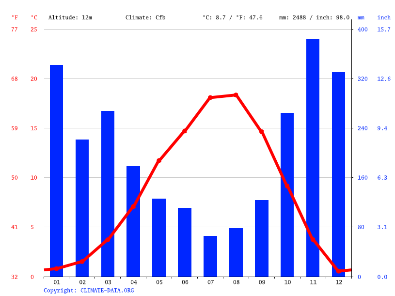 Climate graph // Weather by Month, Chilliwack