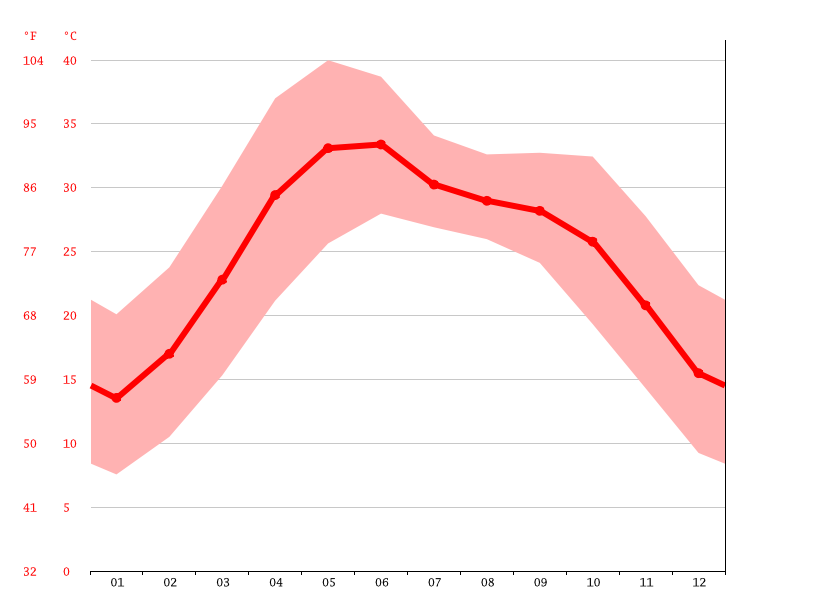 Temperature graph, Gurgaon