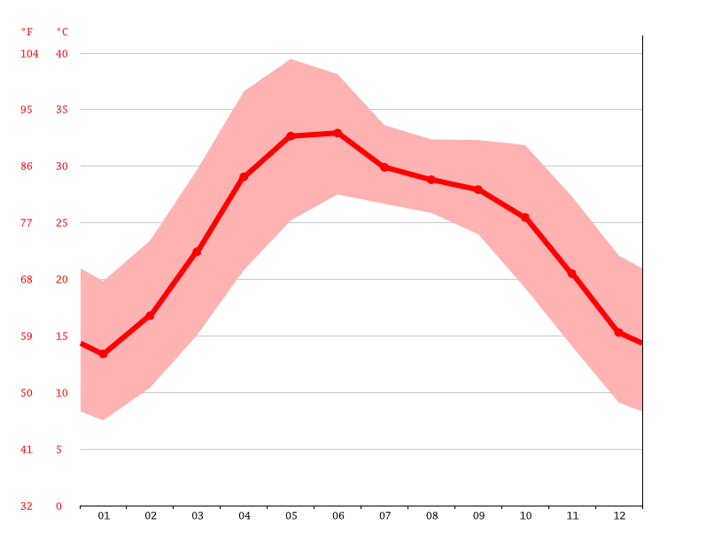 Temperature graph, Delhi