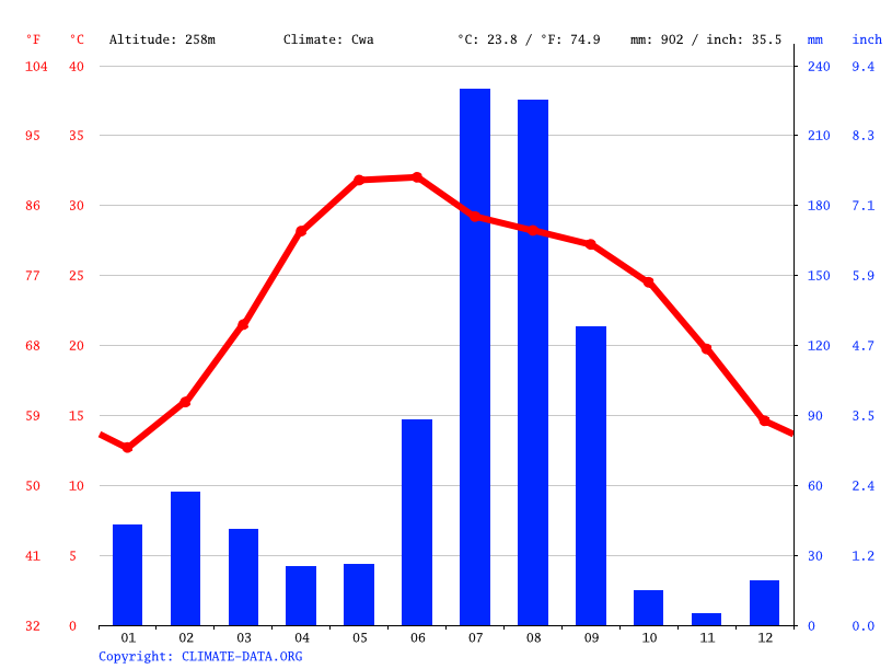 Climate graph // Weather by Month, Birpipli