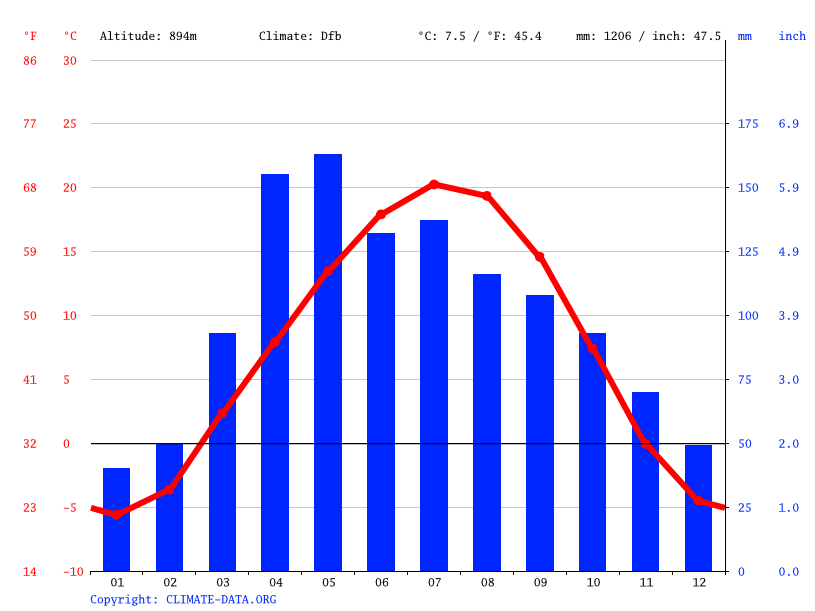 Climate graph // Weather by Month, Бирлик