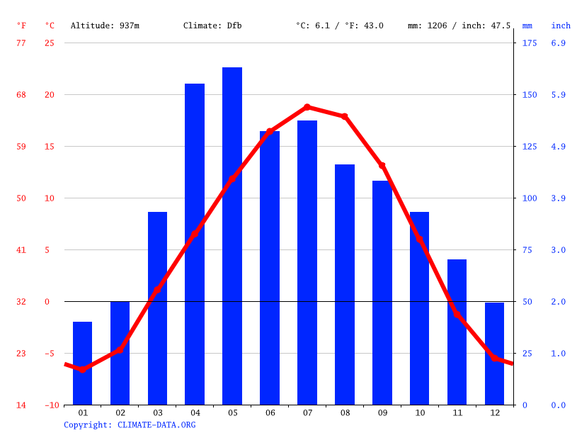 Climate graph // Weather by Month, Чимбулак
