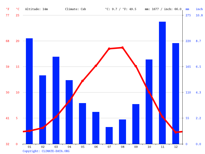 Climate graph // Weather by Month, Langley