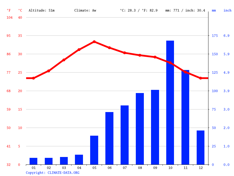 Climate graph // Weather by Month, Atmakur