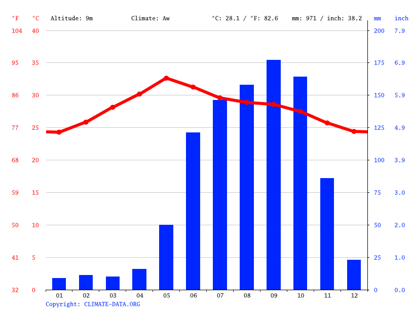Climate graph // Weather by Month, Bapatla