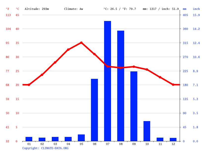 Climate graph // Weather by Month, Sankara