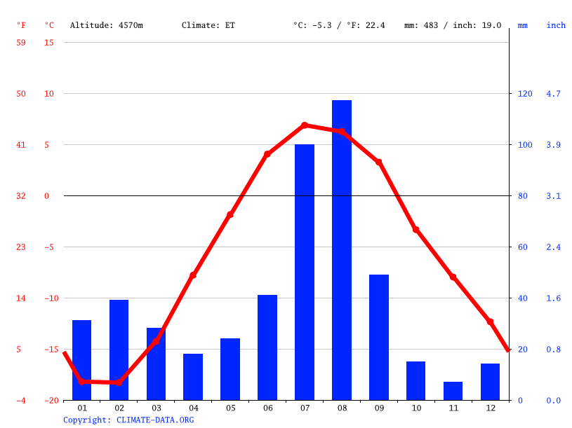 Climate graph // Weather by Month, Lanka Donkhang